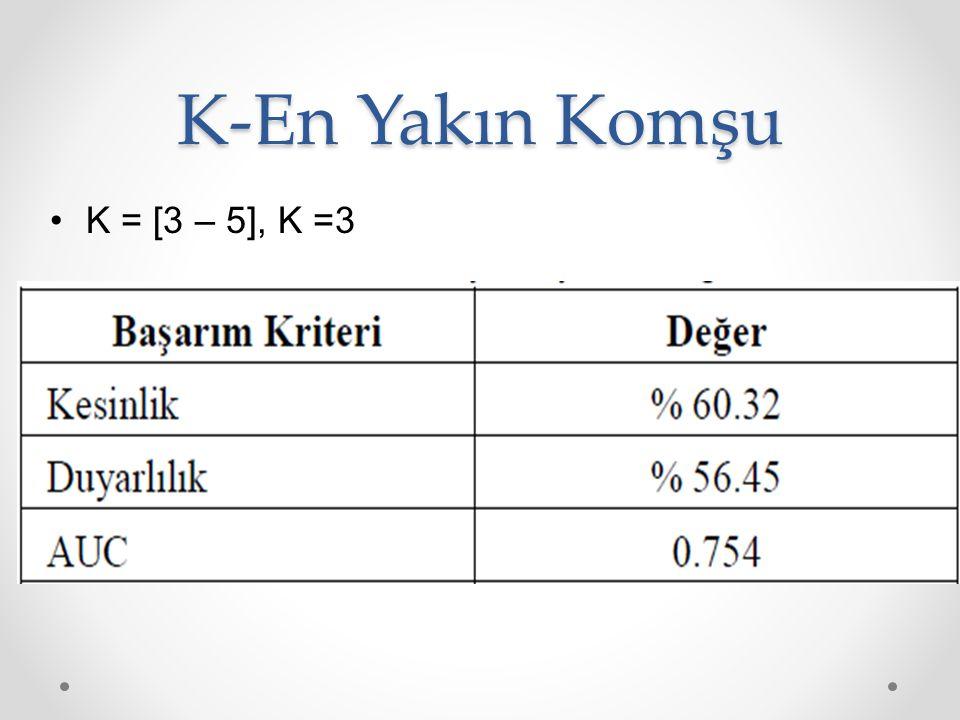 K-En Yakın Komşu K = [3 – 5], K =3